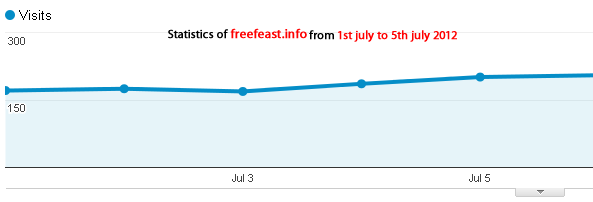 graph of visitors at free feast