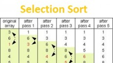 Selection Sort follows very simple idea. Let us see  what is the idea of Selection Sort : First it finds the smallest element in the array. Exchange that smallest element with the element at the first position. Then find the second smallest element and exchange that element with the element at the second position. This process continues until the complete array is sorted. Let us see how selection sort works : Pseudocode of Selection Sort SELECTION-SORT(A) 1.     for j ← 1 to n-1 2.          smallest ← j 3.           for i ← j...