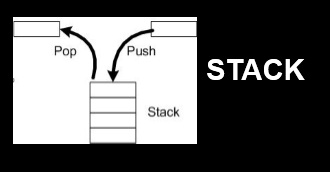 Stack is one of the Linear data structure (Non-primitive data structure).  In stack, Insert Operation & delete Operation are performed at one end i.e. on the top of the stack. Stack is the linear data structure having collection of elements which follows LIFO (Last In First Out) pattern i.e. element which comes last is served first. One of the best applications where stack can be viewed is, Shipment in Cargo. For the shipment of goods, they have to be loaded into a cargo. While for unloading they are unloaded  in opposite sequence of  loading. That is, the last goods loaded...