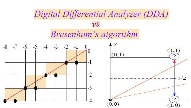 Bresenham Line Drawing Algorithm Questions : Difference between dda line drawing algorithm and