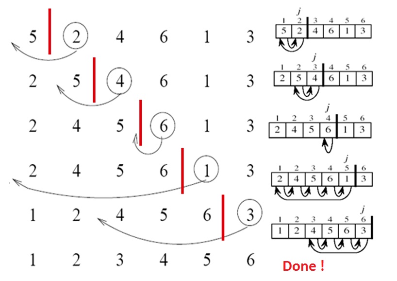insertion sort Insertion sort is similar to bubble sort, but is more efficient as it reduces element comparisons somewhat with each passan element is compared to all the prior elements until a lesser element is found.