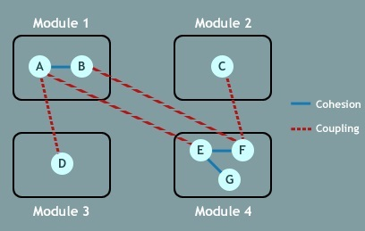 Difference between Cohesion and Coupling | Cohesion vs