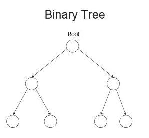 Difference between Tree and Binary Tree | General Tree vs