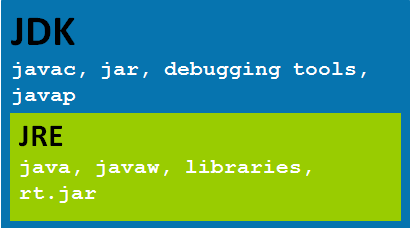 Difference between JDK (Java development kit) and JRE (Java Runtime