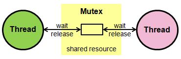 Mutex Semaphore
