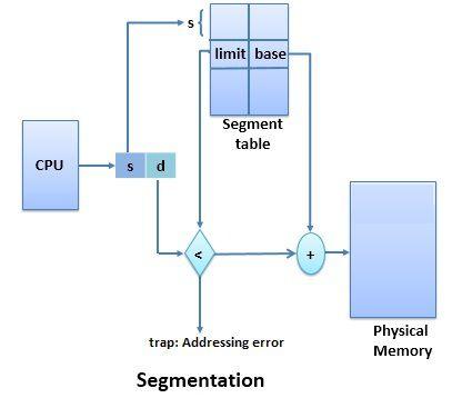 Segmentation in OS